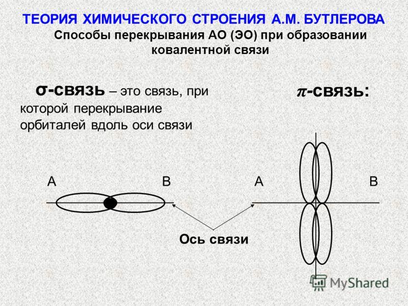 σ-связь – это связь, при которой перекрывание орбиталей вдоль оси связи π -связь: АВАВ ТЕОРИЯ ХИМИЧЕСКОГО СТРОЕНИЯ А.М. БУТЛЕРОВА Способы перекрывания АО (ЭО) при образовании ковалентной связи Ось связи