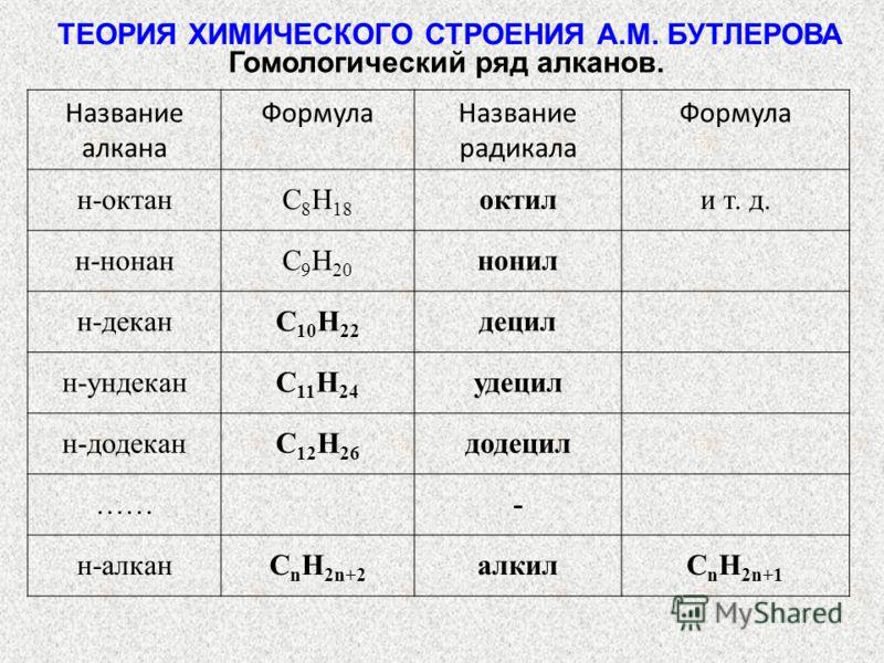 ТЕОРИЯ ХИМИЧЕСКОГО СТРОЕНИЯ А.М. БУТЛЕРОВА Название алкана ФормулаНазвание радикала Формула н-октанC 8 H 18 октили т. д. н-нонанC 9 H 20 нонил н-деканC 10 H 22 децил н-ундеканC 11 H 24 удецил н-додеканC 12 H 26 додецил ……- н-алканC n H 2n+2 алкилC n