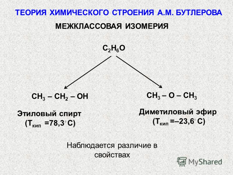 МЕЖКЛАССОВАЯ ИЗОМЕРИЯ C2H6OC2H6O CH 3 – CH 2 – OH CH 3 – O – CH 3 Этиловый спирт (Т кип =78,3 С) Диметиловый эфир (Т кип =–23,6 С) Наблюдается различие в свойствах ТЕОРИЯ ХИМИЧЕСКОГО СТРОЕНИЯ А.М. БУТЛЕРОВА