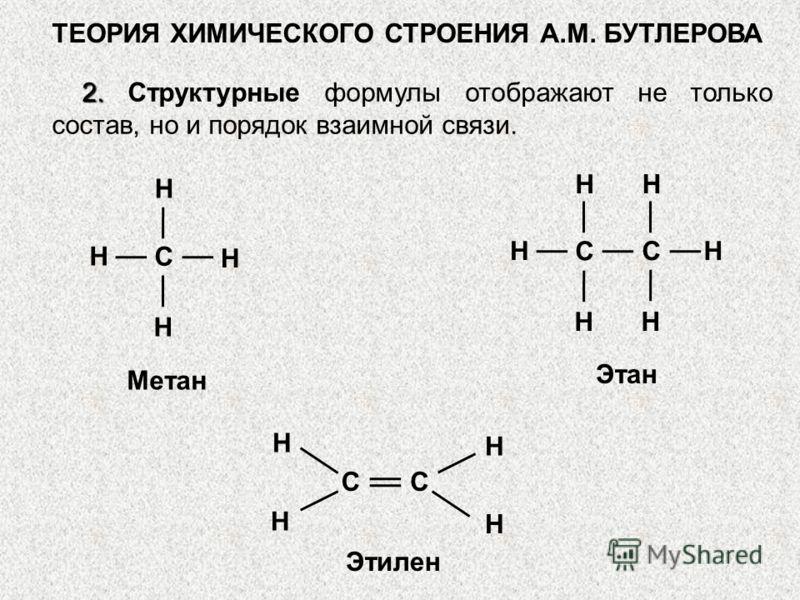 2. 2. Структурные формулы отображают не только состав, но и порядок взаимной связи. H H H H С H H H С H H СH СС H H H H Метан Этан Этилен ТЕОРИЯ ХИМИЧЕСКОГО СТРОЕНИЯ А.М. БУТЛЕРОВА