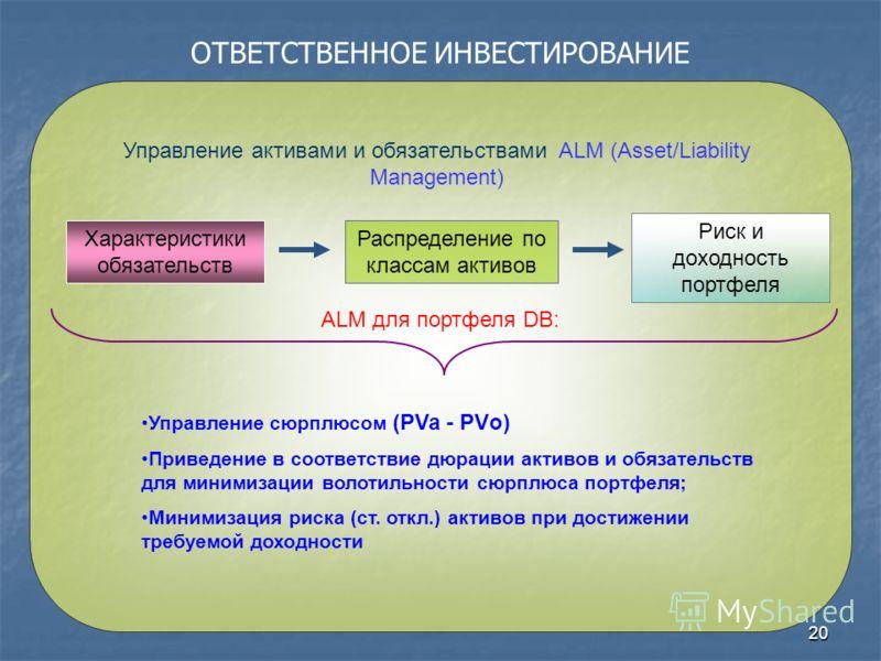 20 ОТВЕТСТВЕННОЕ ИНВЕСТИРОВАНИЕ Управление активами и обязательствами ALM (Asset/Liability Management) Управление сюрплюсом (PVa - PVо) Приведение в соответствие дюрации активов и обязательств для минимизации волотильности сюрплюса портфеля; Минимиза