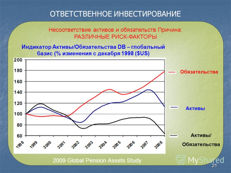 21 ОТВЕТСТВЕННОЕ ИНВЕСТИРОВАНИЕ Несоответствие активов и обязательств Причина: РАЗЛИЧНЫЕ РИСК-ФАКТОРЫ Обязательства Активы Активы/ Обязательства 2009 Global Pension Assets Study Индикатор Активы/Обязательства DB – глобальный базис (% изменения с дека