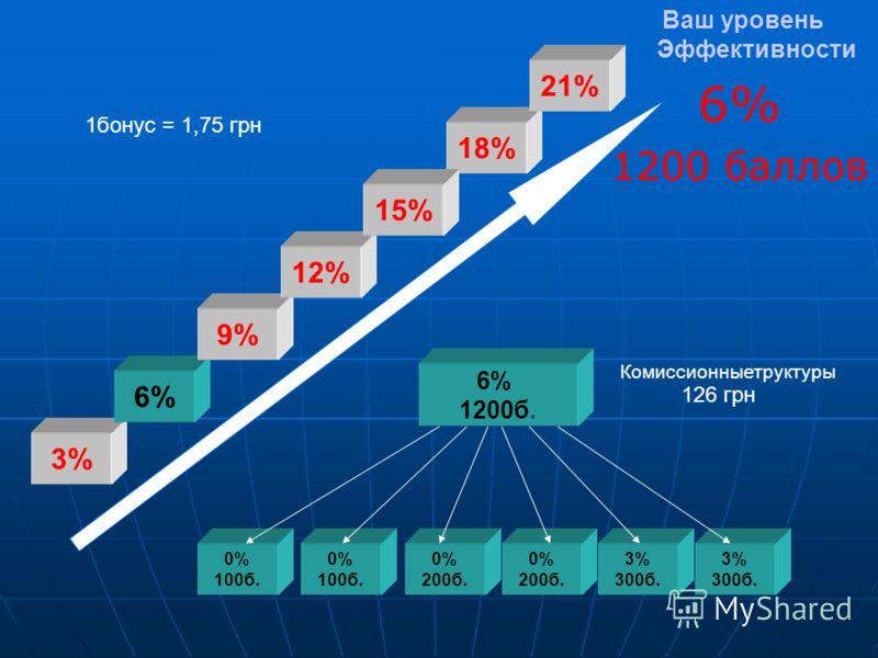 Ваш уровень Эффективности 6% 1200 баллов 0% 100б. 0% 100б. 0% 200б. 6% 1200б. 0% 200б. 3% 300б. 3% 300б. 3% 6% 9% 12% 18% 21% 1бонус = 1,75 грн Комиссионныетруктуры 126 грн 15%