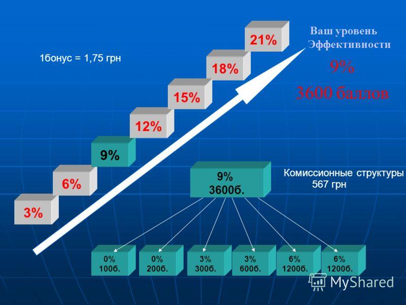 Ваш уровень Эффективности 9% 3600 баллов 0% 100б. 0% 200б. 3% 300б. 9% 3600б. 3% 600б. 6% 1200б. 6% 1200б. 3% 6% 9% 12% 18% 21% 1бонус = 1,75 грн Комиссионные структуры 567 грн 15%