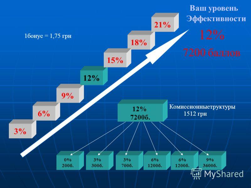 Ваш уровень Эффективности 12% 7200 баллов 0% 200б. 3% 300б. 3% 700б. 12% 7200б. 6% 1200б. 6% 1200б. 9% 3600б. 3% 6% 9% 12% 18% 21% 1бонус = 1,75 грн Комиссионныетруктуры 1512 грн 15%