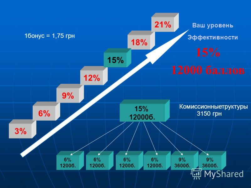 Ваш уровень Эффективности 15% 12000 баллов 6% 1200б. 6% 1200б. 6% 1200б. 15% 12000б. 6% 1200б. 9% 3600б. 9% 3600б. 3% 6% 9% 12% 18% 21% 1бонус = 1,75 грн Комиссионныетруктуры 3150 грн 15%