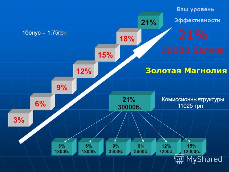 Ваш уровень Эффективности 21% 30000 баллов 6% 1800б. 6% 1800б. 9% 3600б. 21% 30000б. 9% 3600б. 12% 7200б. 15% 12000б. 3% 6% 9% 12% 18% 21% 1бонус = 1,75грн Комиссионныетруктуры 11025 грн 15% Золотая Магнолия
