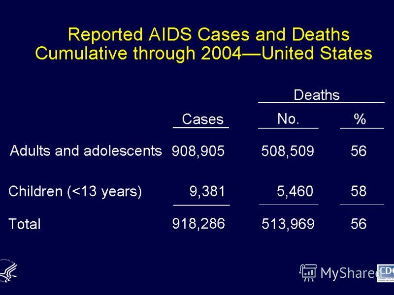 Регистрация случаев и смертей от СПИД Нарастающий итог по 2004 г. – Соединенные Штаты Смерти СлучаиКоличество% Взрослые и подростки 908.905508.50956 Дети (
