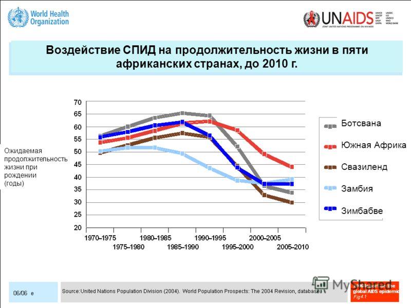 Воздействие СПИД на продолжительность жизни в пяти африканских странах, до 2010 г. Ожидаемая продолжительность жизни при рождении (годы) Ботсвана Южная Африка Свазиленд Замбия Зимбабве