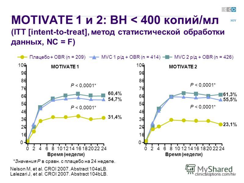 clinicaloptions.com/hiv Nelson M, et al. CROI 2007. Abstract 104aLB. Lalezari J, et al. CROI 2007. Abstract 104bLB. MOTIVATE 1 и 2: ВН < 400 копий/мл (ITT [intent-to-treat], метод статистической обработки данных, NC = F) 61,3% 55,5% 23,1% P < 0,0001*