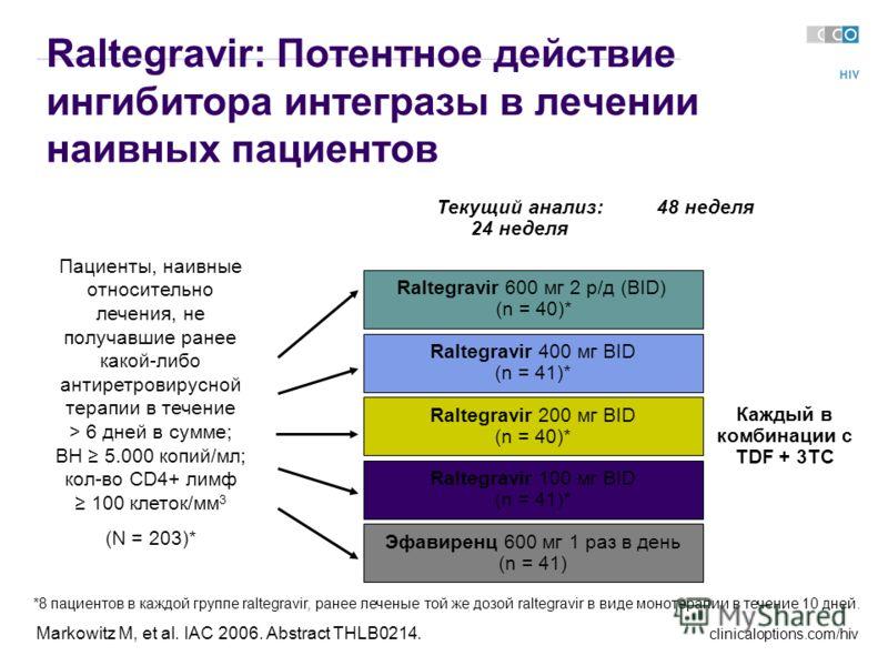 clinicaloptions.com/hiv Markowitz M, et al. IAC 2006. Abstract THLB0214. Raltegravir: Потентное действие ингибитора интегразы в лечении наивных пациентов Raltegravir 600 мг 2 р/д (BID) (n = 40)* Raltegravir 400 мг BID (n = 41)* Эфавиренц 600 мг 1 раз