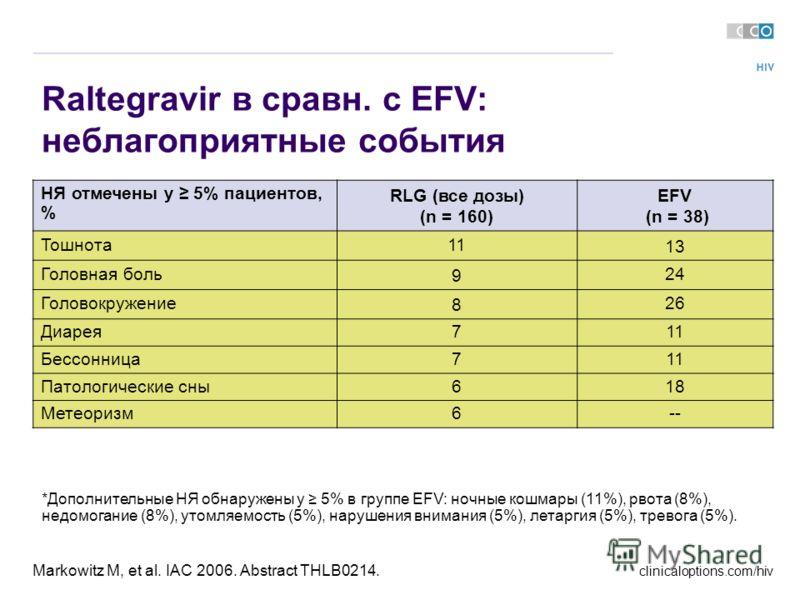 clinicaloptions.com/hiv Markowitz M, et al. IAC 2006. Abstract THLB0214. *Дополнительные НЯ обнаружены у 5% в группе EFV: ночные кошмары (11%), рвота (8%), недомогание (8%), утомляемость (5%), нарушения внимания (5%), летаргия (5%), тревога (5%). Ral