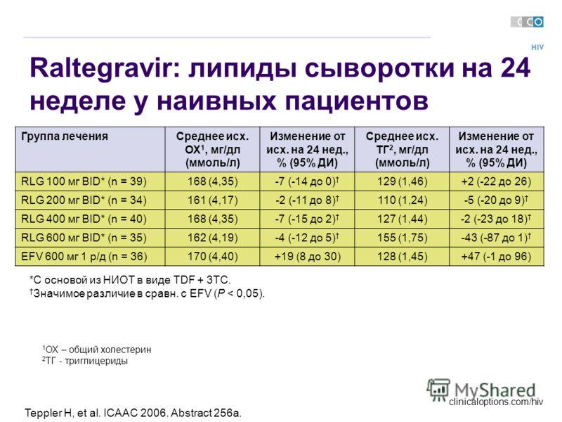 clinicaloptions.com/hiv Teppler H, et al. ICAAC 2006. Abstract 256a. Raltegravir: липиды сыворотки на 24 неделе у наивных пациентов Группа леченияСреднее исх. ОХ 1, мг/дл (ммоль/л) Изменение от исх. на 24 нед., % (95% ДИ) Среднее исх. ТГ 2, мг/дл (мм