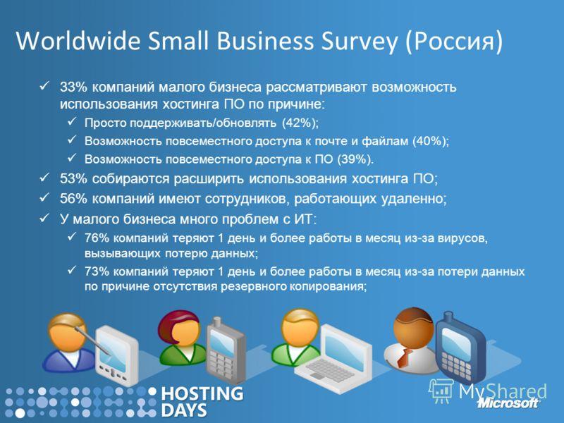 33% компаний малого бизнеса рассматривают возможность использования хостинга ПО по причине: Просто поддерживать/обновлять (42%); Возможность повсеместного доступа к почте и файлам (40%); Возможность повсеместного доступа к ПО (39%). 53% собираются ра
