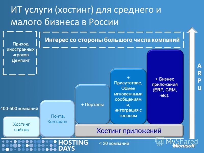 ИТ услуги (хостинг) для среднего и малого бизнеса в России Хостинг сайтов Почта, Контакты + Порталы + Присутствие, Обмен мгновенными сообщениям и, интеграция с голосом + Бизнес приложения (ERP, CRM, etc). 400-500 компаний < 20 компаний Хостинг прилож