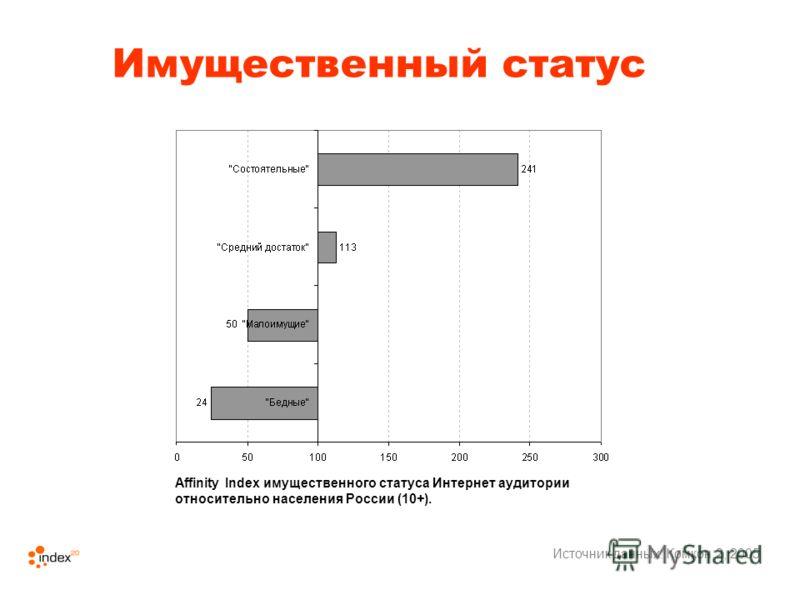 Имущественный статус Источник данных: Комкон 2, 2005 Affinity Index имущественного статуса Интернет аудитории относительно населения России (10+).