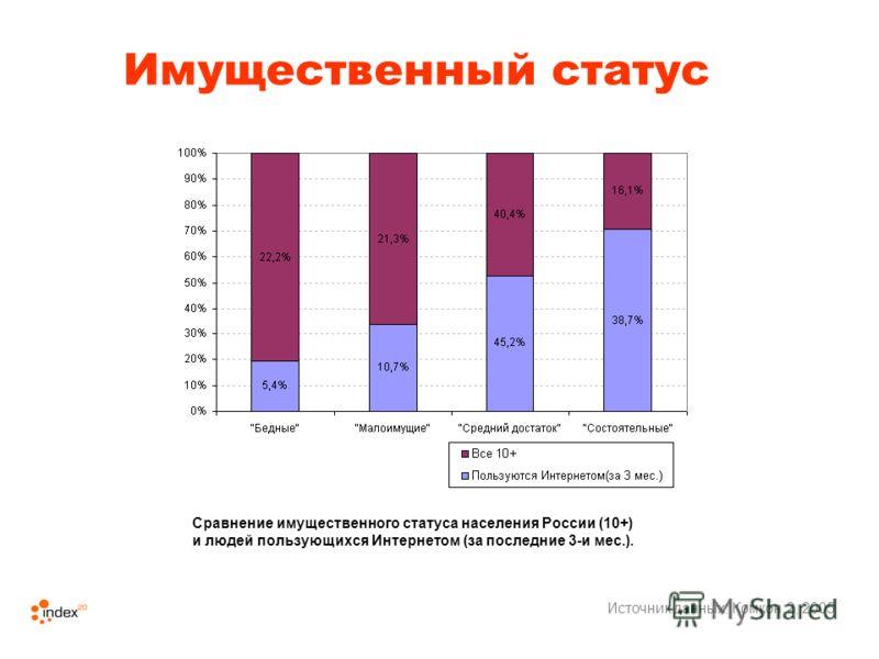 Имущественный статус Источник данных: Комкон 2, 2005 Сравнение имущественного статуса населения России (10+) и людей пользующихся Интернетом (за последние 3-и мес.).