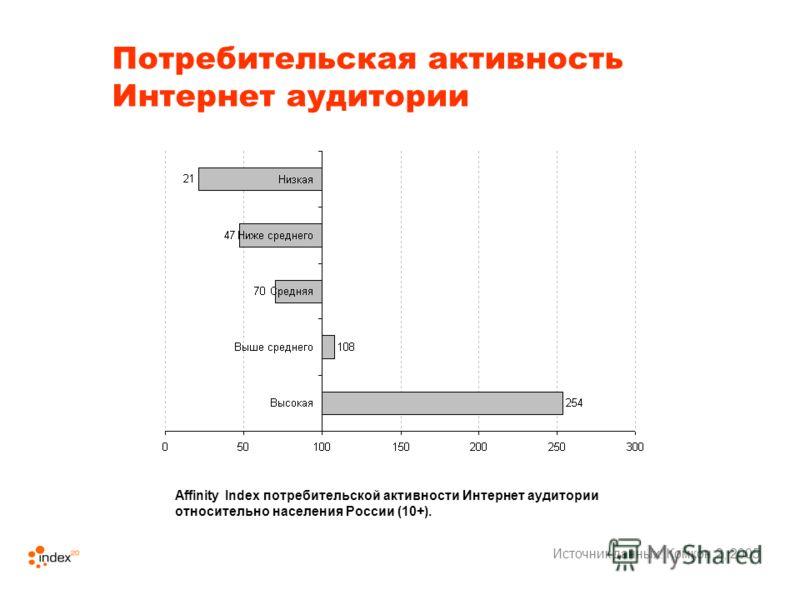 Потребительская активность Интернет аудитории Источник данных: Комкон 2, 2005 Affinity Index потребительской активности Интернет аудитории относительно населения России (10+).