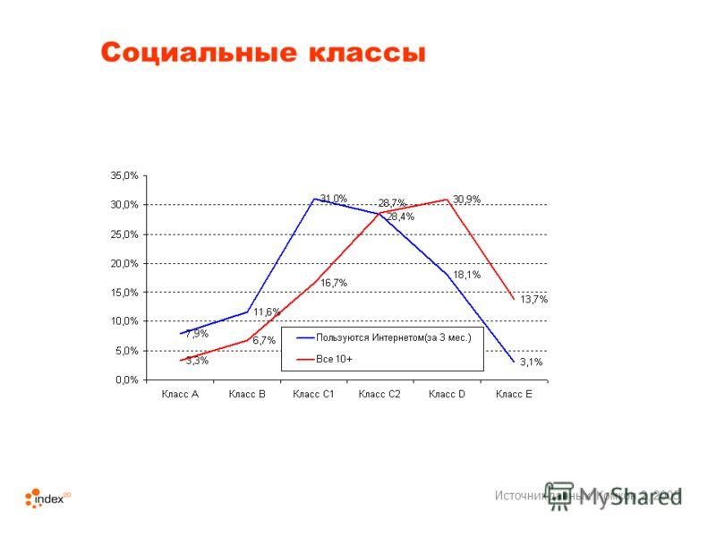 Социальные классы Источник данных: Комкон 2, 2005