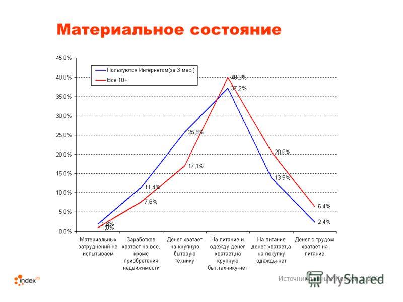 Материальное состояние Источник данных: Комкон 2, 2005