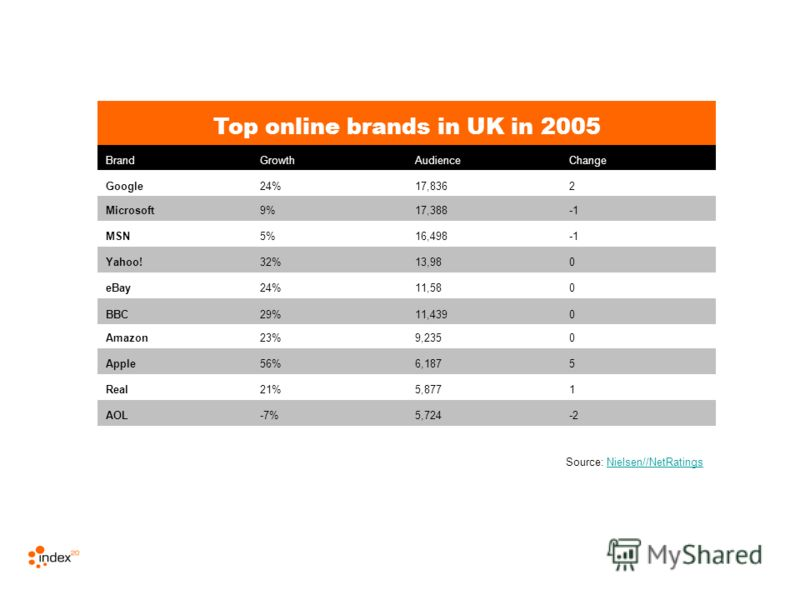 Top online brands in UK in 2005 BrandGrowthAudienceChange Google24%17,8362 Microsoft9%17,388 MSN5%16,498 Yahoo!32%13,980 eBay24%11,580 BBC29%11,4390 Amazon23%9,2350 Apple56%6,1875 Real21%5,8771 AOL-7%5,724-2 Source: Nielsen//NetRatingsNielsen//NetRat