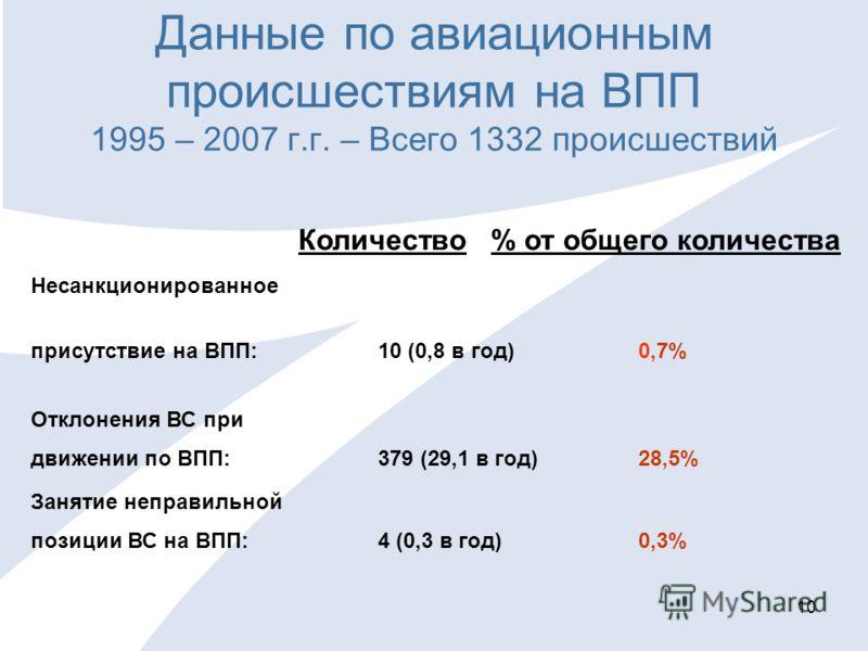 10 Данные по авиационным происшествиям на ВПП 1995 – 2007 г.г. – Всего 1332 происшествий Количество % от общего количества Несанкционированное присутствие на ВПП: 10 (0,8 в год) 0,7% Отклонения ВС при движении по ВПП: 379 (29,1 в год) 28,5% Занятие н