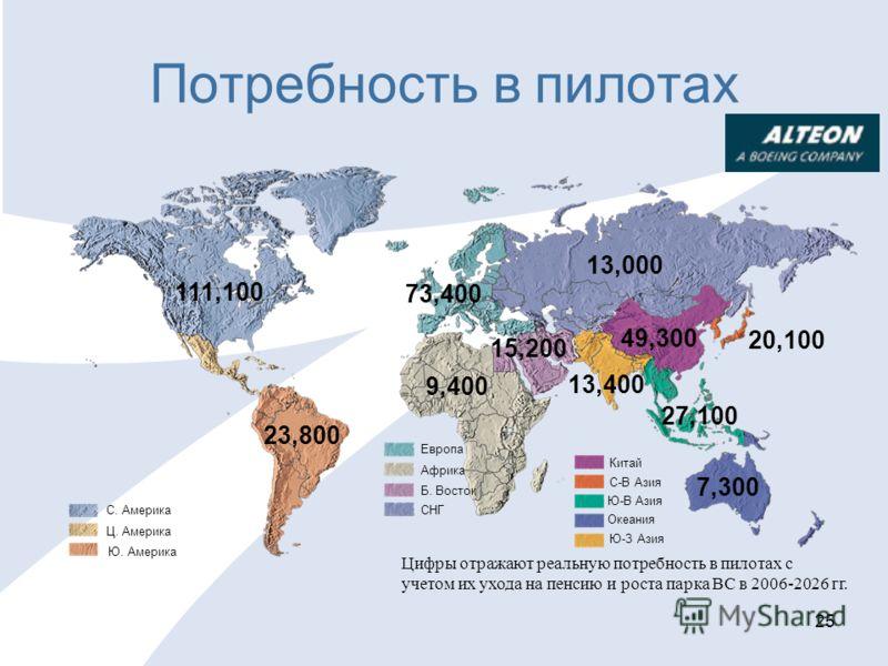 25 Потребность в пилотах Европа Африка Б. Восток СНГ 9,400 73,400 15,200 С. Америка Ц. Америка Ю. Америка 111,100 23,800 Китай С-В Азия Ю-В Азия Океания Ю-З Азия 7,300 49,300 20,100 27,100 13,400 Цифры отражают реальную потребность в пилотах с учетом