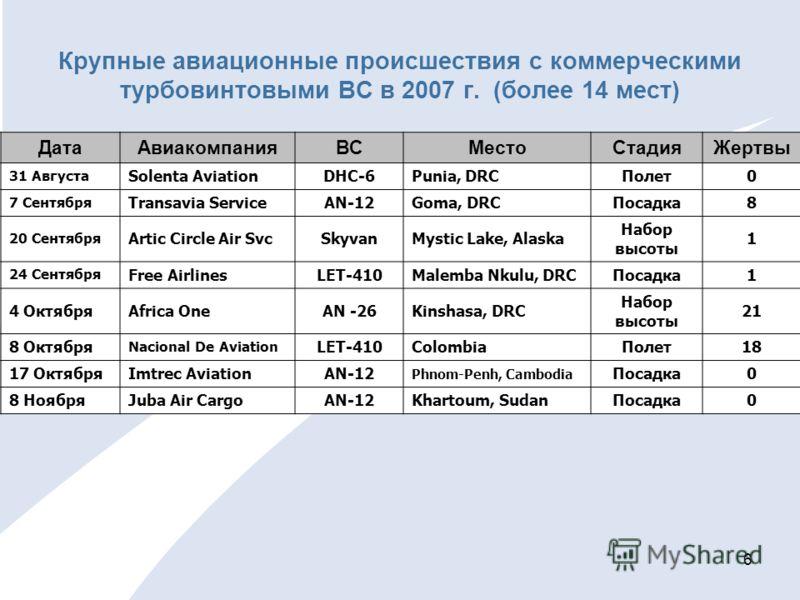 6 Крупные авиационные происшествия с коммерческими турбовинтовыми ВС в 2007 г. (более 14 мест) ДатаАвиакомпанияВСМестоСтадияЖертвы 31 Августа Solenta AviationDHC-6Punia, DRCПолет0 7 Сентября Transavia ServiceAN-12Goma, DRCПосадка8 20 Сентября Artic C