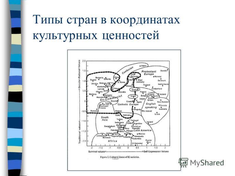 Типы стран в координатах культурных ценностей