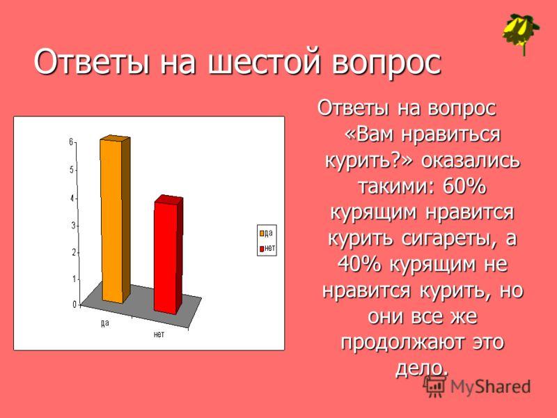 Ответы на шестой вопрос Ответы на вопрос «Вам нравиться курить?» оказались такими: 60% курящим нравится курить сигареты, а 40% курящим не нравится курить, но они все же продолжают это дело.