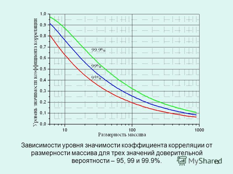 13 Зависимости уровня значимости коэффициента корреляции от размерности массива для трех значений доверительной вероятности – 95, 99 и 99.9%.