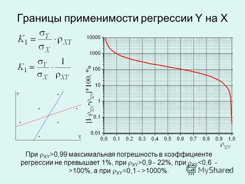 7 Границы применимости регрессии Y на X При XY >0,99 максимальная погрешность в коэффициенте регрессии не превышает 1%, при XY >0,9 - 22%, при XY 100%, а при XY 1000%.