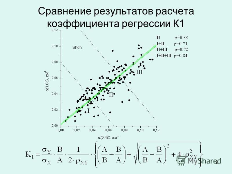9 Сравнение результатов расчета коэффициента регрессии К1