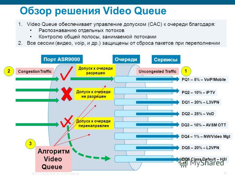 © 2010 Cisco Systems, Inc. All rights reserved. 10 1.Video Queue обеспечивает управление допуском (CAC) к очереди благодаря: Распознаванию отдельных потоков Контролю общей полосы, занимаемой потоками 2.Все сессии (видео, voip, и др.) защищены от сбро