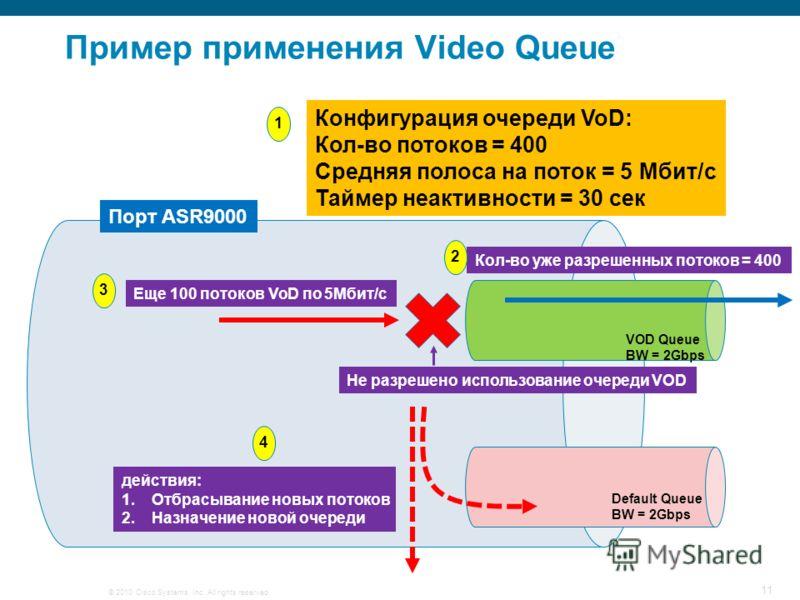© 2010 Cisco Systems, Inc. All rights reserved. 11 Пример применения Video Queue Порт ASR9000 VOD Queue BW = 2Gbps Конфигурация очереди VoD: Кол-во потоков = 400 Средняя полоса на поток = 5 Mбит/c Таймер неактивности = 30 сек Default Queue BW = 2Gbps