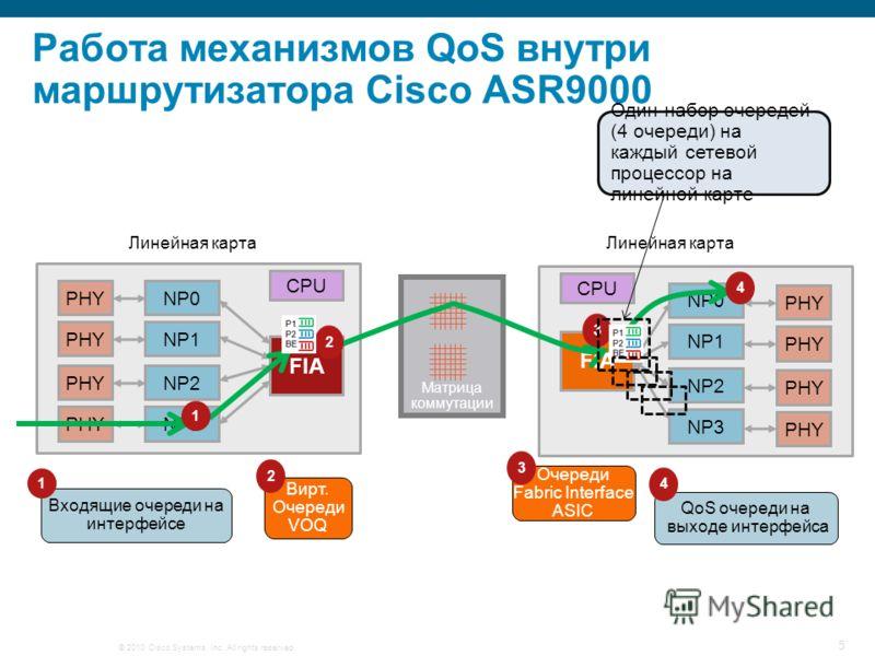 © 2010 Cisco Systems, Inc. All rights reserved. 5 Работа механизмов QoS внутри маршрутизатора Cisco ASR9000 Входящие очереди на интерфейсе Вирт. Очереди VOQ Очереди Fabric Interface ASIC QoS очереди на выходе интерфейса Линейная карта NP0 PHY NP2 PHY