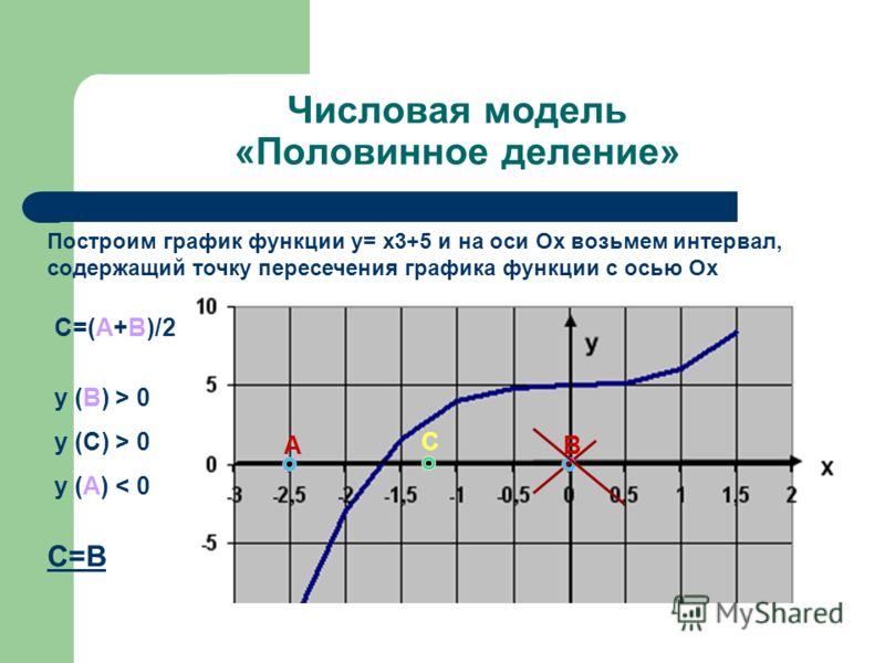 Числовая модель «Половинное деление» Построим график функции y= x3+5 и на оси Ох возьмем интервал, содержащий точку пересечения графика функции с осью Ох С=(А+В)/2 В y (В) > 0 y (C) > 0 y (A) < 0 А С С=В
