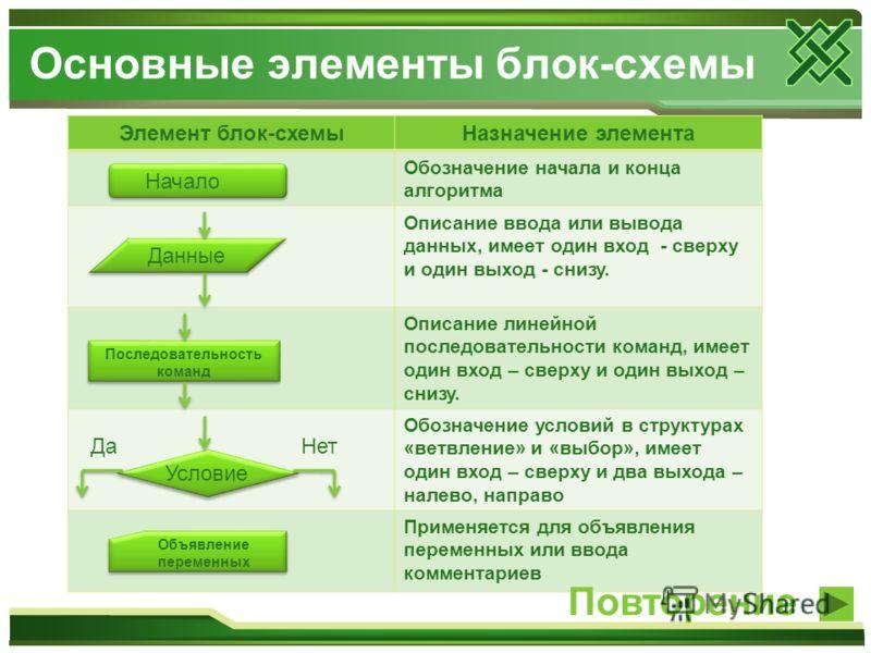 Основные элементы блок-схемы