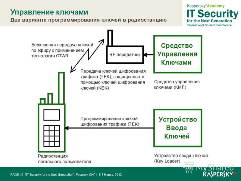 Управление ключами Два варианта программирования ключей в радиостанцию | 5-7 Марта, 2012IT Security for the Next Generation, Россия и СНГPAGE 12 |
