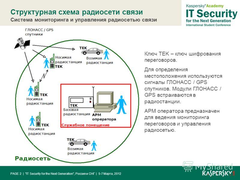 Структурная схема радиосети связи Система мониторинга и управления радиосетью связи | 5-7 Марта, 2012