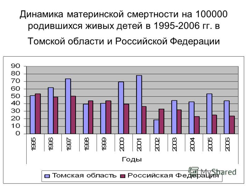 Динамика материнской смертности на 100000 родившихся живых детей в 1995-2006 гг. в Томской области и Российской Федерации