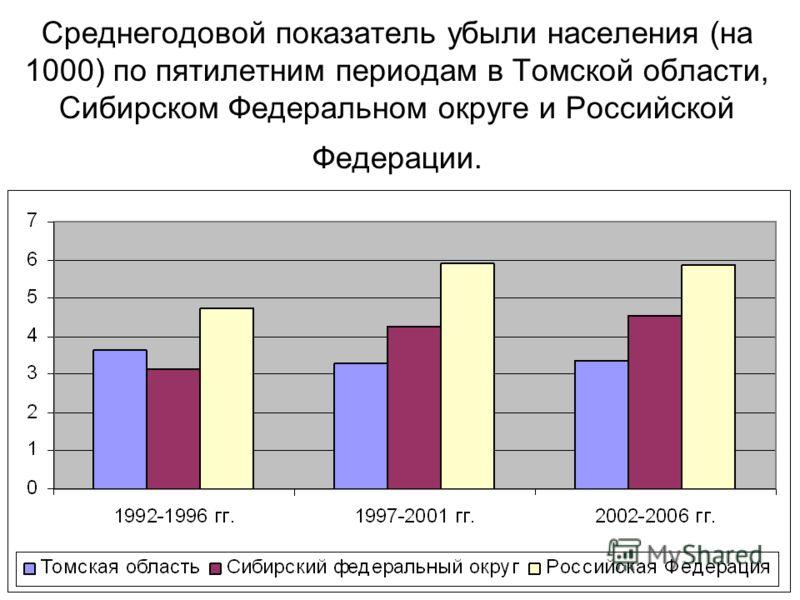 Среднегодовой показатель убыли населения (на 1000) по пятилетним периодам в Томской области, Сибирском Федеральном округе и Российской Федерации.