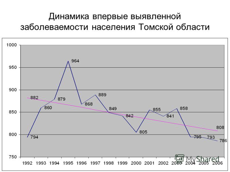 Динамика впервые выявленной заболеваемости населения Томской области