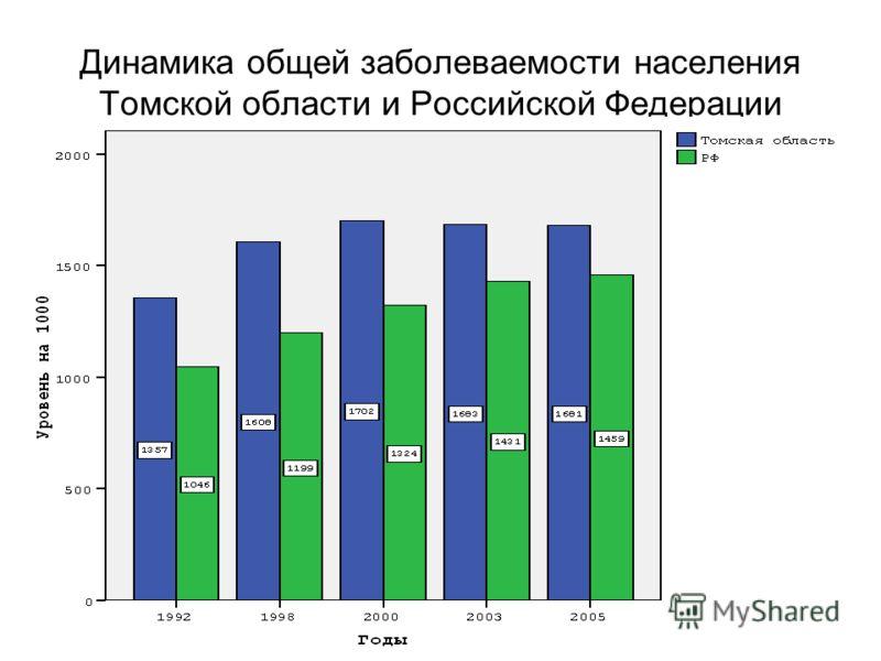 Динамика общей заболеваемости населения Томской области и Российской Федерации