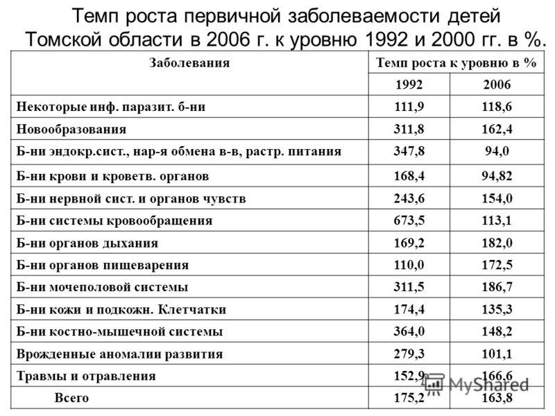 Темп роста первичной заболеваемости детей Томской области в 2006 г. к уровню 1992 и 2000 гг. в %. ЗаболеванияТемп роста к уровню в % 19922006 Некоторые инф. паразит. б-ни111,9118,6 Новообразования311,8162,4 Б-ни эндокр.сист., нар-я обмена в-в, растр.