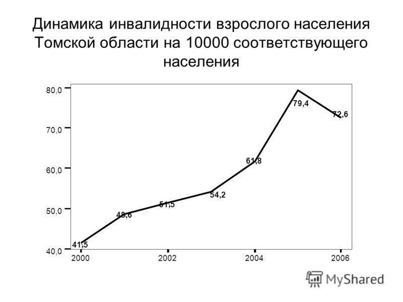 Динамика инвалидности взрослого населения Томской области на 10000 соответствующего населения 2000200220042006 40,0 50,0 60,0 70,0 80,0 41,5 48,6 51,5 54,2 61,8 79,4 72,6