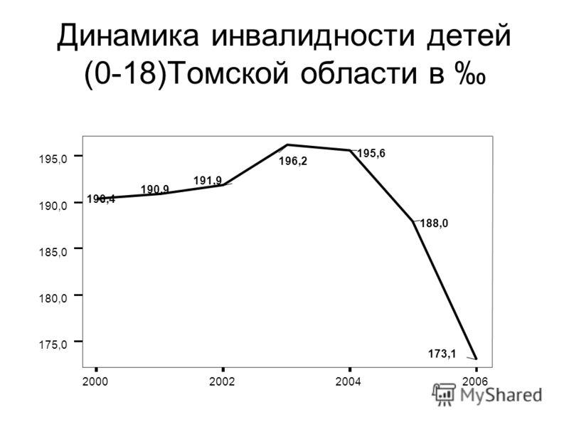 Динамика инвалидности детей (0-18)Томской области в 2000200220042006 175,0 180,0 185,0 190,0 195,0 190,4 190,9 191,9 196,2 195,6 188,0 173,1