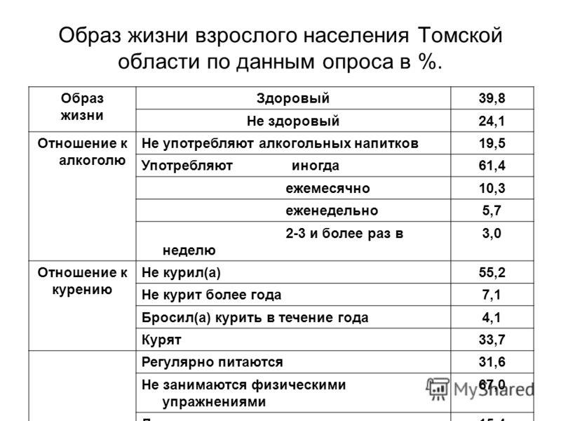 Образ жизни взрослого населения Томской области по данным опроса в %. Образ жизни Здоровый39,8 Не здоровый24,1 Отношение к алкоголю Не употребляют алкогольных напитков19,5 Употребляют иногда61,4 ежемесячно10,3 еженедельно5,7 2-3 и более раз в неделю