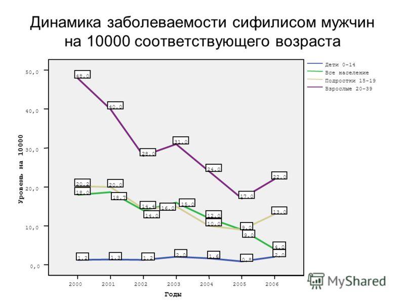 Динамика заболеваемости сифилисом мужчин на 10000 соответствующего возраста