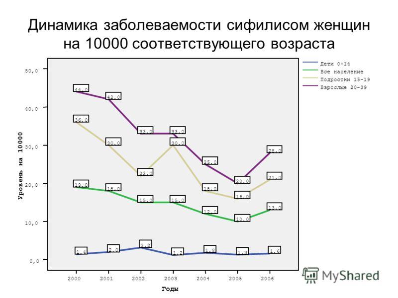 Динамика заболеваемости сифилисом женщин на 10000 соответствующего возраста